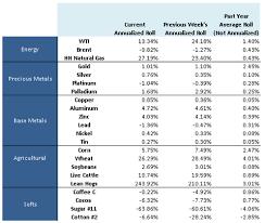 Crude Oil Chart Ice Brent Crude Oil Chart Live
