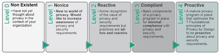 Hpe Org Chart Hpe Privacy Toolkit