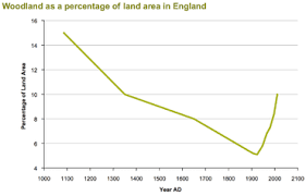 Tree Growth Rates Chart Uk Forestry In The United Kingdom Wikipedia