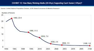 Uob Chart Singapores Demographic Time Bomb Explained In 5 Charts