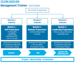 graduate programmes leading employers com celcom management trainee diagram