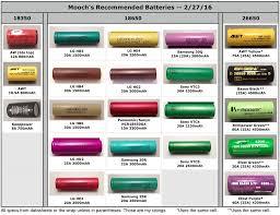 26650 Battery Fasttech Forums
