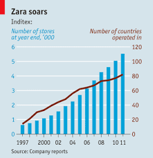 fashion forward the economist zara spain s most successful brand is trying to go global