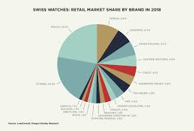 The Continued Polarisation Of The Swiss Watch Market Fhh