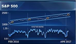 Vix Vxv Ratio Chart This Chart Points To S P 2 500 Bofa Technician