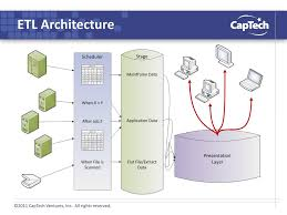 Etl Architecture Design Etl Design Stage Philip Noakes May 9 Ppt Download
