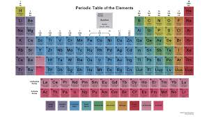 Chart Of Elements And Their Symbols List Of Chemical Elements In Alphabetical Order