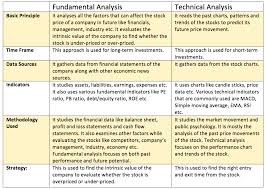 Learn Stock Chart Technical Analysis Fundamental Vs Technical Analysis Things That You Need To Know