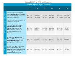 Healthcare Gov Income Chart Am I Eligible For A Health Insurance Subsidy In 2015 Katz