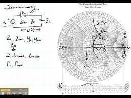The Complete Smith Chart Ece3300 Lecture 12 14 Summary Of Smith Chart
