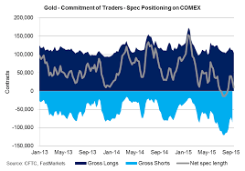 Gold Chart Commitment Of Traders Spec Positioning On