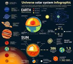Universe And Solar System Astronomy Infographic Stock