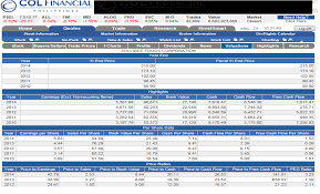 How To Maximize Col Financial Investment Tools Stock