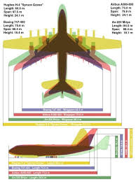Boeing Aircraft Size Chart 747 A380 An 225 And Spruce Goose Size Comparison Chart