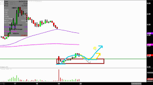 Hmny Stock Chart Helios And Matheson Analytics Inc Hmny Stock Chart Technical Analysis For 04 19 18
