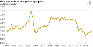 Heating Oil Price Chart 2016 Lower Airline Fuel Costs Reduce U S Airlines Operating