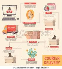 Delivery Flow Chart Courier Delivery Orthogonal Flowchart Poster