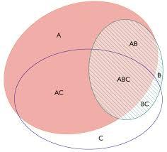 Accuracy And Precision Venn Diagram Venn Diagram Plotter Integrative Omics