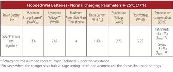 Lead Acid Battery Specific Gravity Chart Battery Maintenance Trojan Battery Company