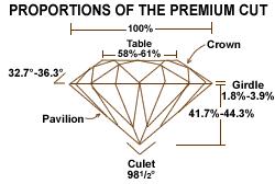 Diamond Cut Chart Ideal Best Value In Diamonds