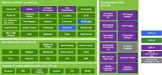 Changes To Qt Licensing Ics