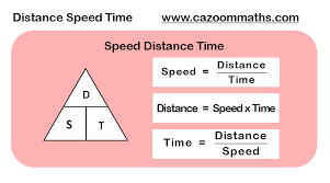 8th Grade Science Formula Chart Distance Speed Time Formula Gcse Maths Revision Gcse