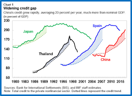 China Must Quickly Tackle Its Corporate Debt Problems Imf Blog