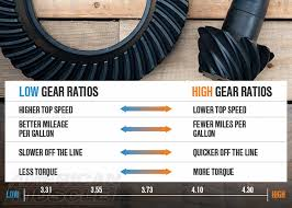A Guide To Mustang Rear Gears
