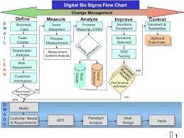 Six Sigma Flow Chart Example Six Sigma Flowchart Shapes Www Bedowntowndaytona Com