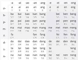 Pinyin Zhuyin Blog Post The Case For Zhuyin The Image A