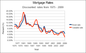 Mortgage Rate Chart Last 10 Years Fixed Rate And Variable Rate Mortgages Which Is Better