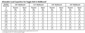 Choosing And Using All Types Of Wall Anchors