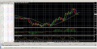 Forex Charting Tools Top Nine Forex Trading Tools That Every Fx Trader Must Have