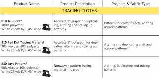 Pellon Interfacing Chart Pellon 101 Pellon Projects The Blog