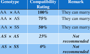 Illustration Of Genotype Compatibility Match Download Table