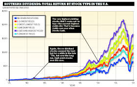 Stock Comparison Chart Dividends The Stocks That Pay You Back Moneysense