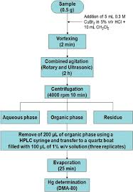 Flow Diagram Of The Procedure For Determining The Organic