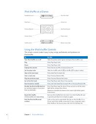 Ipod Shuffle At A Glance Using The Ipod Shuffle Controls