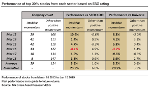 Esg Rating And Momentum
