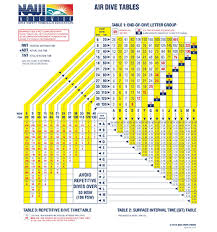 Decompression Chart Dive Tables Review Naui Worldwide Dive Safety Through