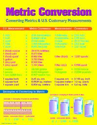 Metric Measurement Conversion Chart For Kids Carson Dellosa Mark Twain Metric Conversion Chart 5920