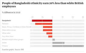 Ethnic Groups In The Uk Ethnicity Pay Gap Bangladeshi Workers Lowest Paid In Uk