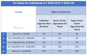 Income Tax Rate Chart For Ay 2019 20 Income Tax Rates For The A Y 2019 20 Tax Slab Rates For