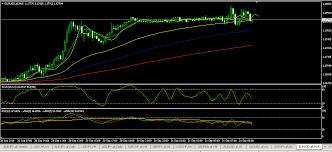 Eur Usd Forex Live Chart Options Trading Account Minimum
