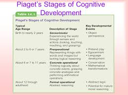 Piaget S Stages Of Cognitive Development Chart Developmental Milestones In Infancy And Childhood Ppt