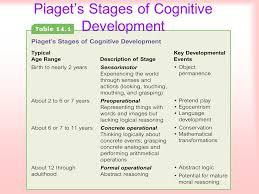 Developmental Milestones In Infancy And Childhood Ppt