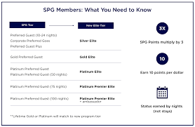 New Spg Award Chart Point Me To The Plane