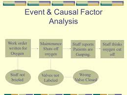 Events And Causal Factors Chart Example Using Root Cause Analysis To Make The Patient Care System