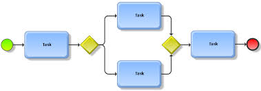 Simple Process Map Process Mapping Aris Bpm Community