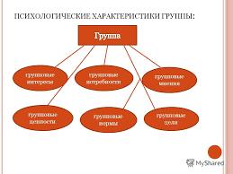 Психологическая характеристика коллектива Реферат vinyl fest ru Психологическая характеристика коллектива реферат